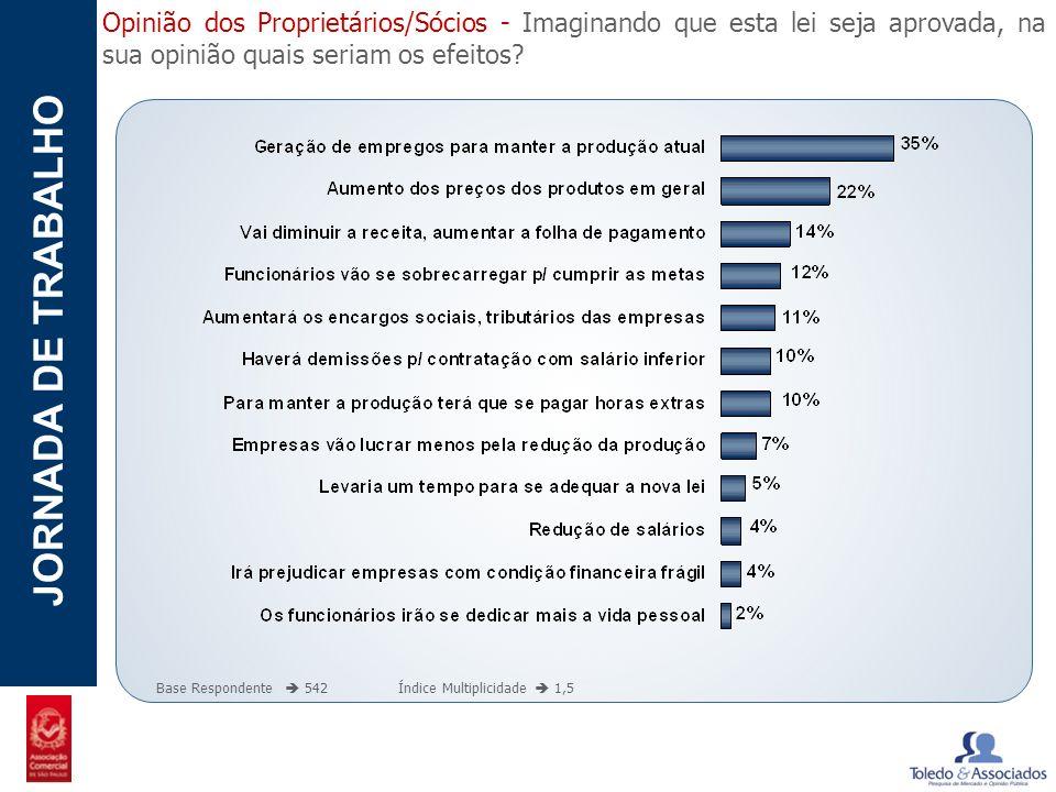 POTENCIAL - LUZIA JORNADA DE TRABALHO Opinião dos Proprietários/Sócios - Imaginando que esta lei seja aprovada, na sua opinião quais seriam os efeitos