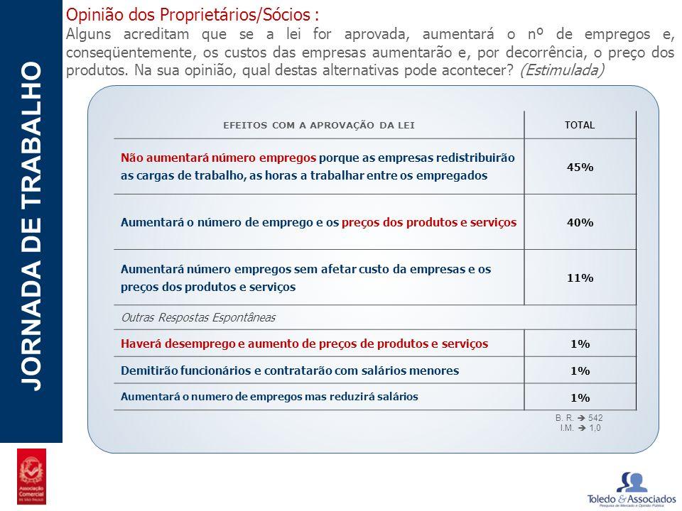 POTENCIAL - LUZIA JORNADA DE TRABALHO Opinião dos Proprietários/Sócios : Alguns acreditam que se a lei for aprovada, aumentará o nº de empregos e, con
