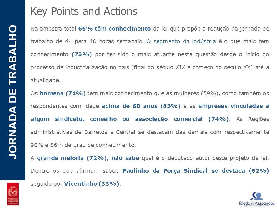POTENCIAL - LUZIA JORNADA DE TRABALHO Key Points and Actions Na amostra total 66% têm conhecimento da lei que propõe a redução da jornada de trabalho