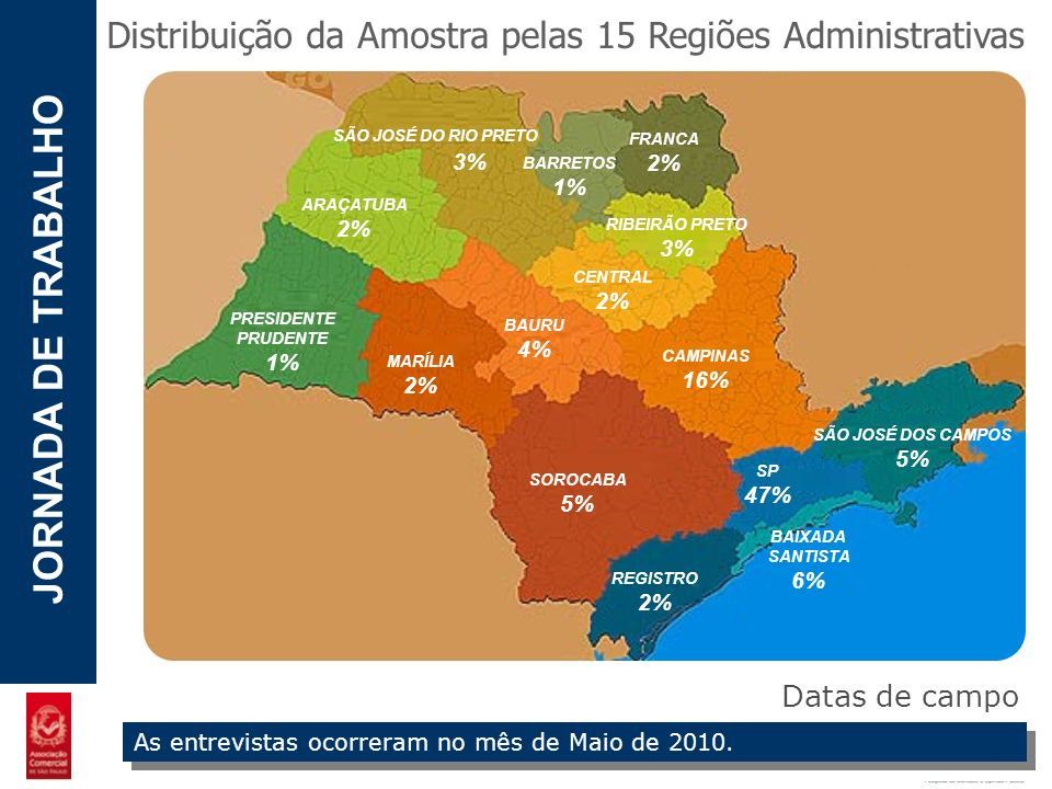 POTENCIAL - LUZIA JORNADA DE TRABALHO Distribuição da Amostra pelas 15 Regiões Administrativas SOROCABA 5% SP 47% BAIXADA SANTISTA 6% REGISTRO 2% CAMP