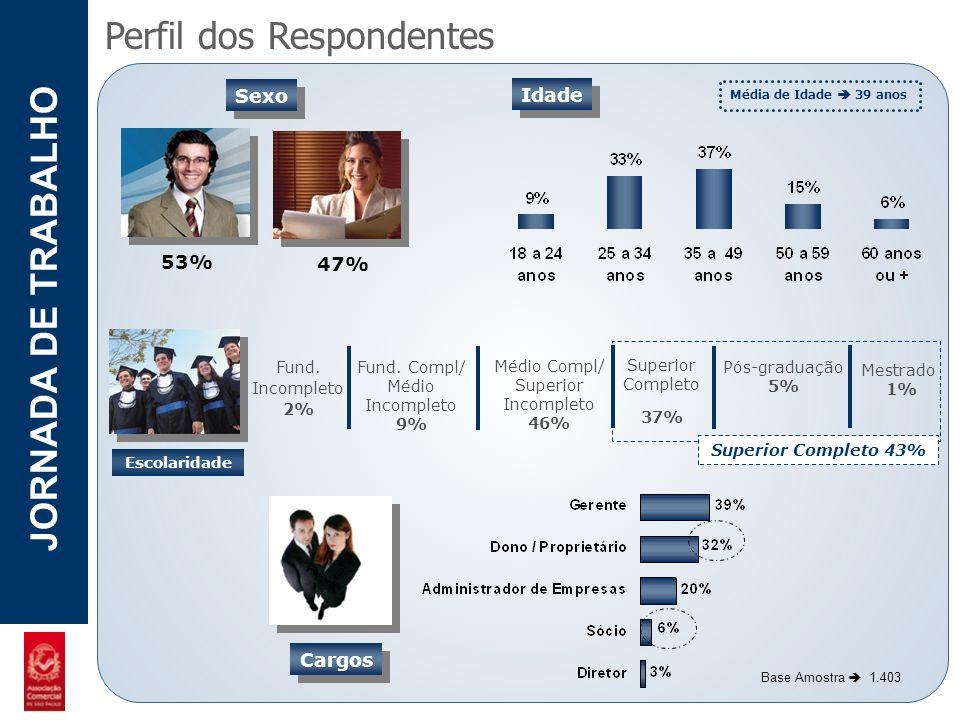 POTENCIAL - LUZIA JORNADA DE TRABALHO Perfil das Empresas