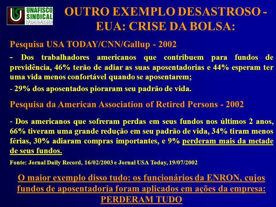 OUTRO EXEMPLO DESASTROSO - EUA: CRISE DA BOLSA: Pesquisa USA TODAY/CNN/Gallup - 2002 - Dos trabalhadores americanos que contribuem para fundos de previdência, 46% terão de adiar as suas aposentadorias e 44% esperam ter uma vida menos confortável quando se aposentarem; - 29% dos aposentados pioraram seu padrão de vida.