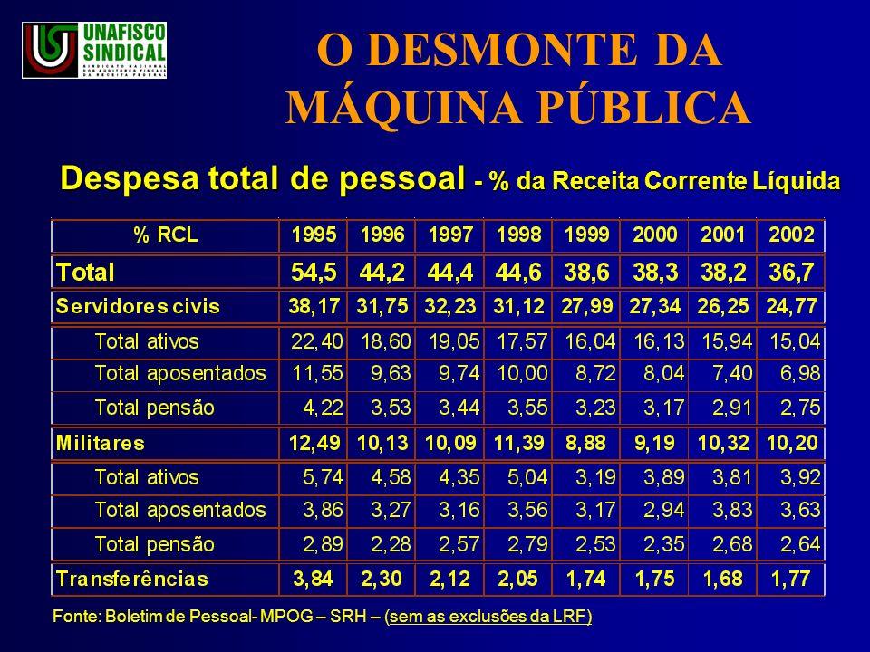 O DESMONTE DA MÁQUINA PÚBLICA Despesa total de pessoal - % da Receita Corrente Líquida Fonte: Boletim de Pessoal- MPOG – SRH – (sem as exclusões da LRF)