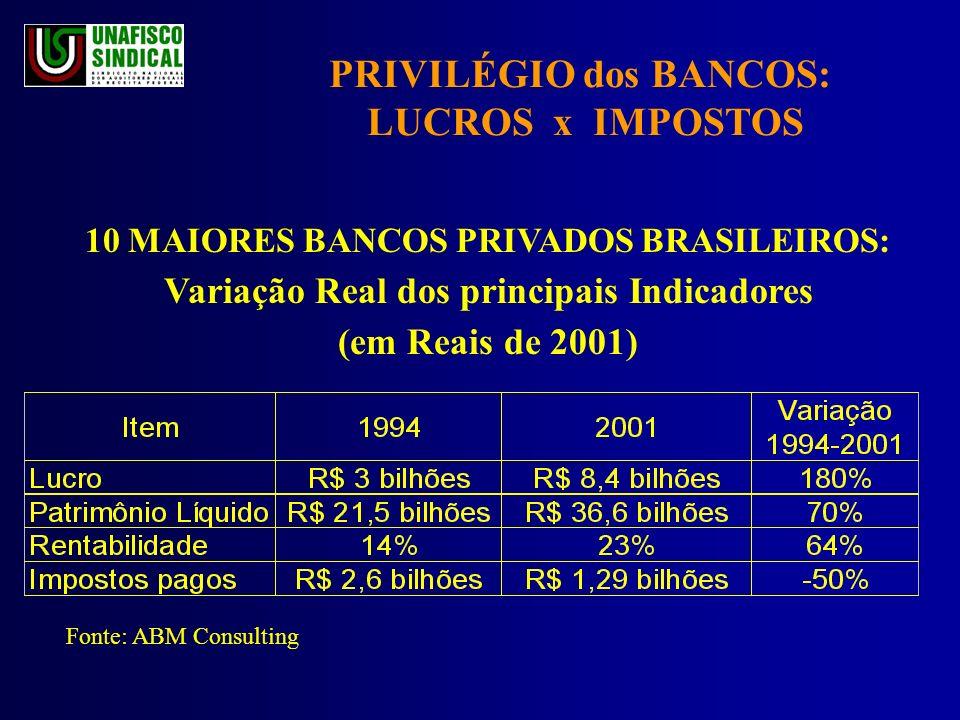 PRIVILÉGIO dos BANCOS: LUCROS x IMPOSTOS 10 MAIORES BANCOS PRIVADOS BRASILEIROS: Variação Real dos principais Indicadores (em Reais de 2001) Fonte: ABM Consulting