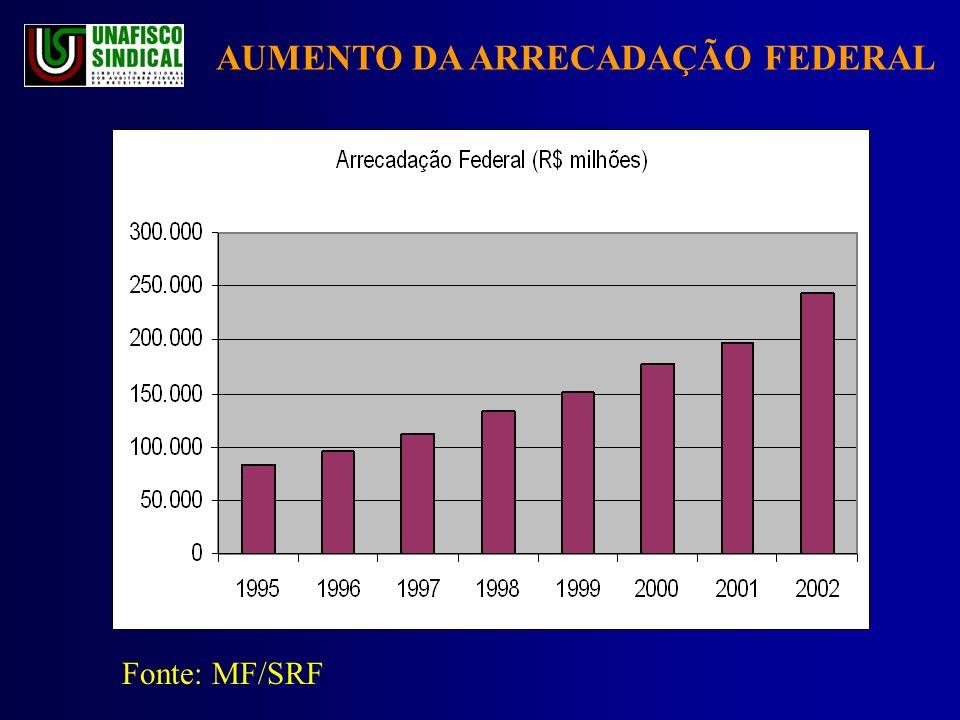 AUMENTO DA ARRECADAÇÃO FEDERAL Fonte: MF/SRF