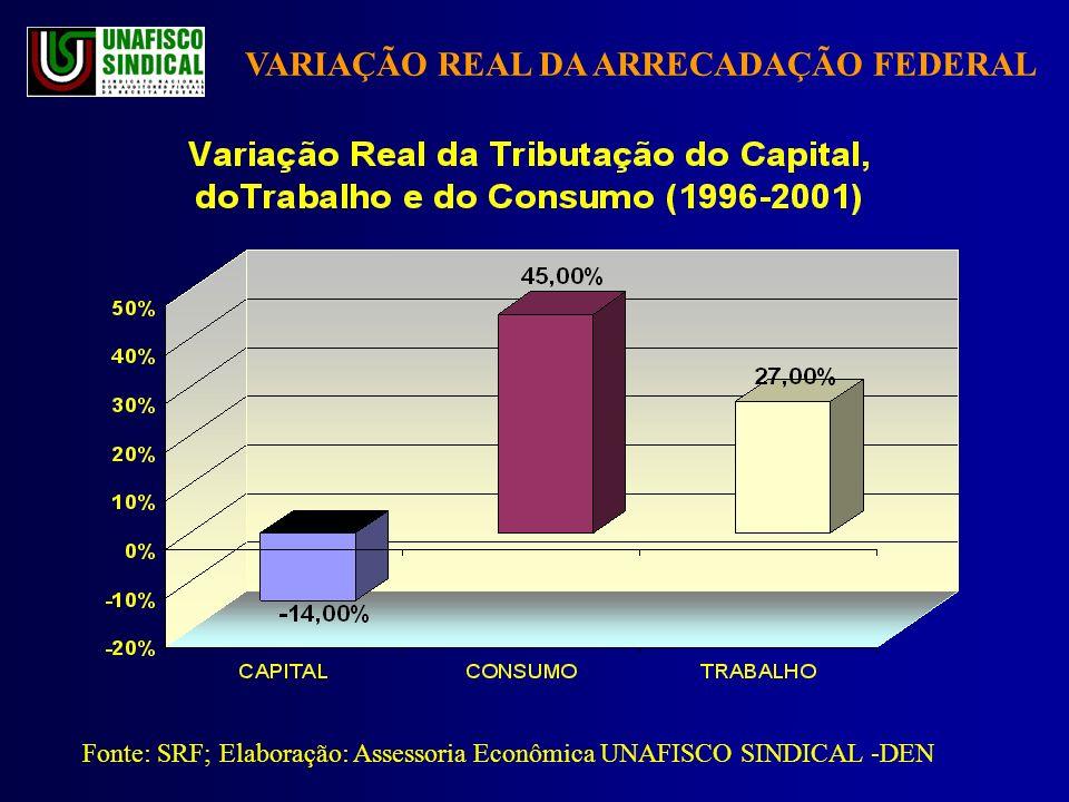 VARIAÇÃO REAL DA ARRECADAÇÃO FEDERAL Fonte: SRF; Elaboração: Assessoria Econômica UNAFISCO SINDICAL -DEN