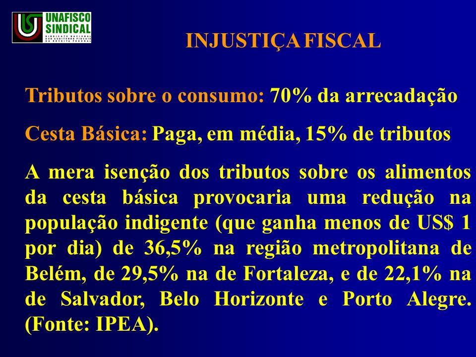 INJUSTIÇA FISCAL Tributos sobre o consumo: 70% da arrecadação Cesta Básica: Paga, em média, 15% de tributos A mera isenção dos tributos sobre os alimentos da cesta básica provocaria uma redução na população indigente (que ganha menos de US$ 1 por dia) de 36,5% na região metropolitana de Belém, de 29,5% na de Fortaleza, e de 22,1% na de Salvador, Belo Horizonte e Porto Alegre.