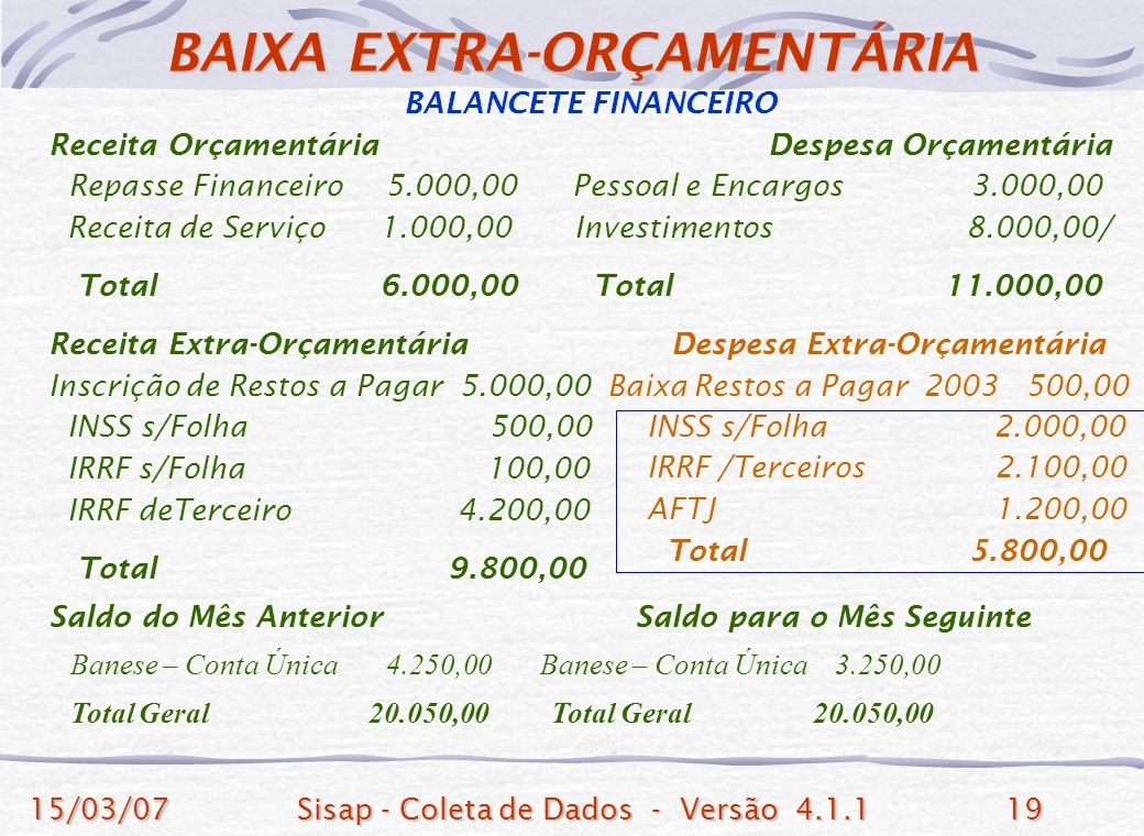 15/03/07Sisap - Coleta de Dados - Versão 4.1.119 BALANCETE FINANCEIRO Receita Orçamentária Despesa Orçamentária Repasse Financeiro 5.000,00 Pessoal e Encargos 3.000,00 Receita de Serviço 1.000,00 Investimentos 8.000,00/ Total 6.000,00 Total 11.000,00 Receita Extra-Orçamentária Despesa Extra-Orçamentária Inscrição de Restos a Pagar 5.000,00 Baixa Restos a Pagar 2003 500,00 INSS s/Folha 500,00 IRRF s/Folha 100,00 IRRF deTerceiro 4.200,00 Total 9.800,00 Saldo do Mês Anterior Saldo para o Mês Seguinte Banese – Conta Única 4.250,00 Banese – Conta Única 3.250,00 Total Geral 20.050,00 Total Geral 20.050,00 BAIXA EXTRA-ORÇAMENTÁRIA INSS s/Folha 2.000,00 IRRF /Terceiros 2.100,00 AFTJ 1.200,00 Total 5.800,00