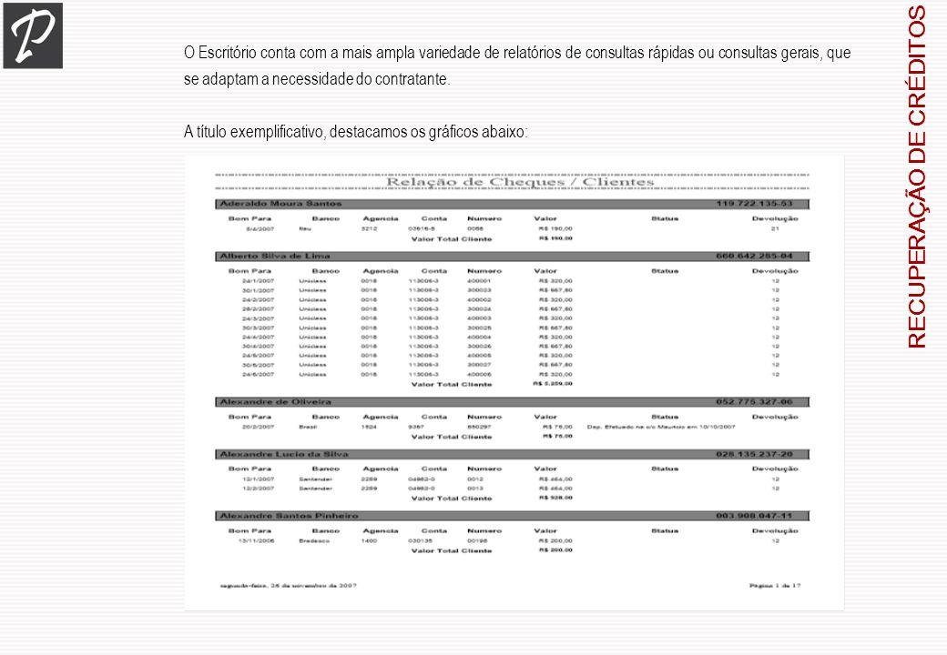 RECUPERAÇÃO DE CRÉDITOS O Escritório conta com a mais ampla variedade de relatórios de consultas rápidas ou consultas gerais, que se adaptam a necessi