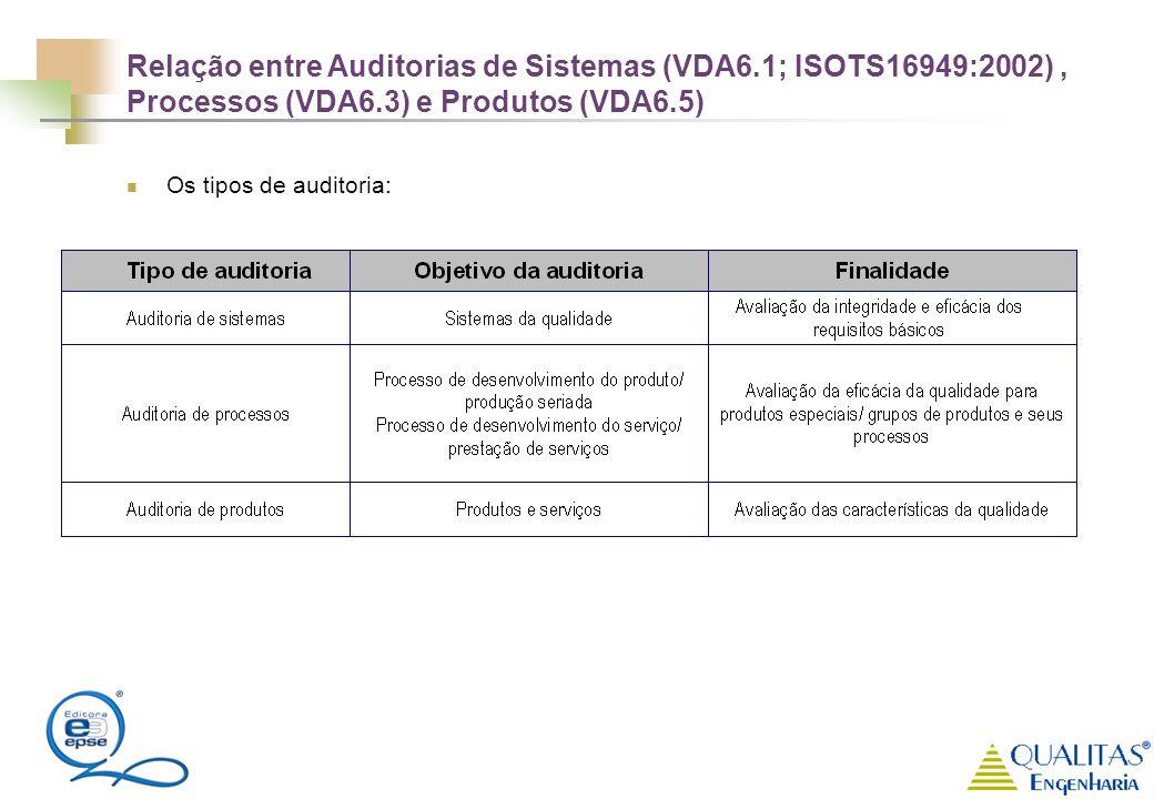 Os tipos de auditoria: Relação entre Auditorias de Sistemas (VDA6.1; ISOTS16949:2002), Processos (VDA6.3) e Produtos (VDA6.5)