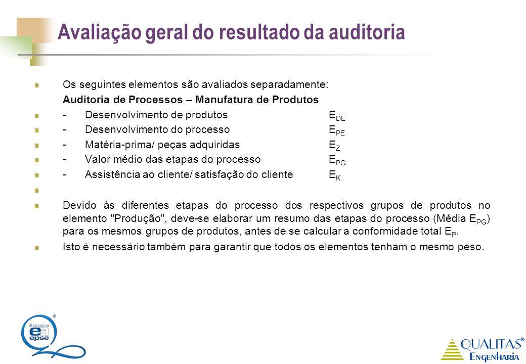 Avaliação geral do resultado da auditoria Os seguintes elementos são avaliados separadamente: Auditoria de Processos – Manufatura de Produtos - Desenv