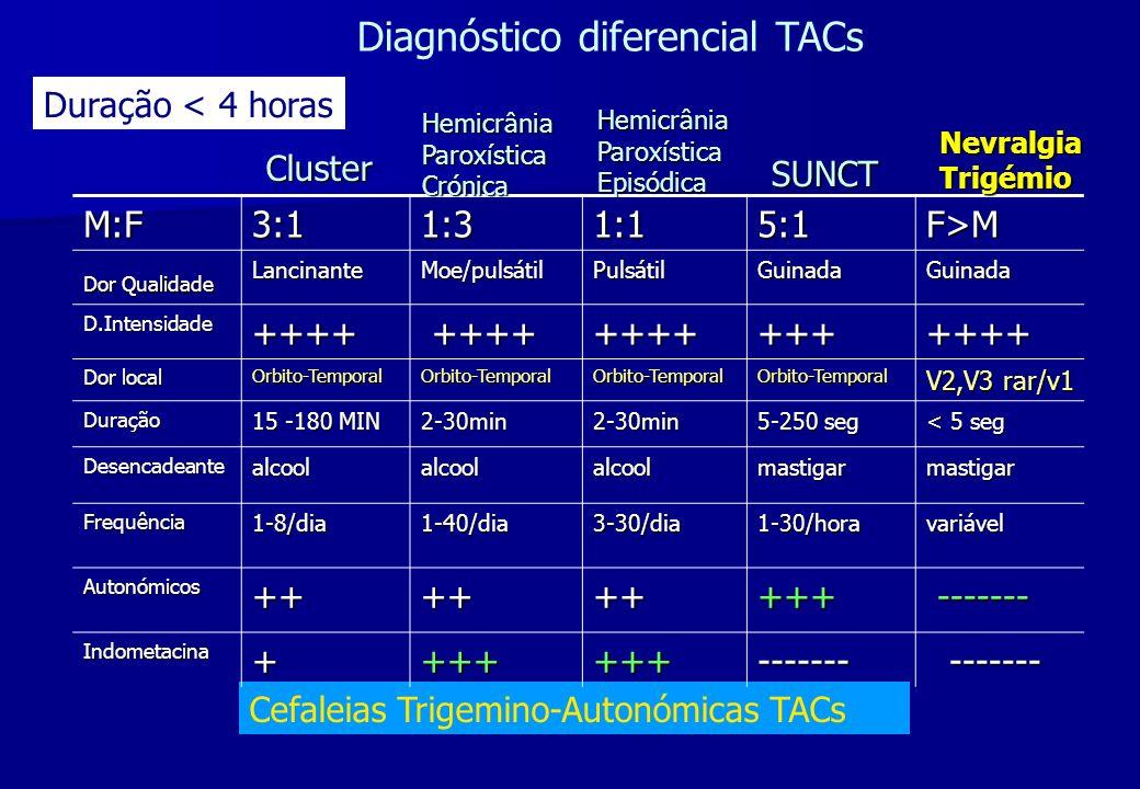Cefaleias Trigemino-Autonómicas TACs M:F3:11:31:15:1F>M Dor Qualidade LancinanteMoe/pulsátilPulsátilGuinadaGuinada D.Intensidade++++ ++++ ++++++++++++