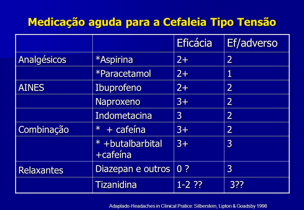 Medicação aguda para a Cefaleia Tipo Tensão EficáciaEf/adverso Analgésicos*Aspirina2+2 *Paracetamol2+1 AINESIbuprofeno2+2 Naproxeno3+2 Indometacina32