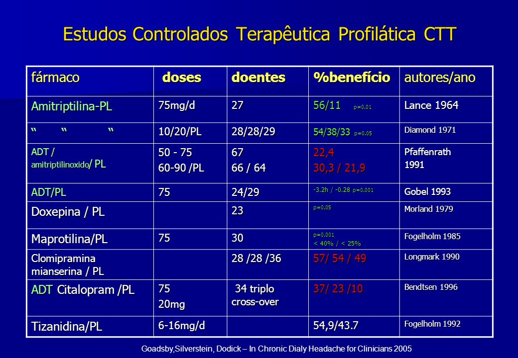Estudos Controlados Terapêutica Profilática CTT fármaco doses dosesdoentes%benefícioautores/ano Amitriptilina-PL75mg/d27 56/11 p=0.01 Lance 1964 10/20