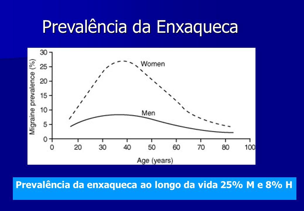 Prevalência da Enxaqueca Prevalência da enxaqueca ao longo da vida 25% M e 8% H
