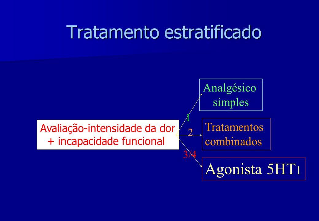 Tratamento estratificado Avaliação-intensidade da dor + incapacidade funcional Tratamentos combinados Analgésico simples Agonista 5HT 1 3/4 1 2