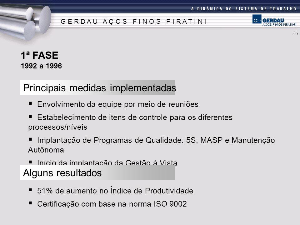 G E R D A U A Ç O S F I N O S P I R A T I N I Principais medidas implementadas 1ª FASE 1992 a 1996 Envolvimento da equipe por meio de reuniões Estabelecimento de itens de controle para os diferentes processos/níveis Implantação de Programas de Qualidade: 5S, MASP e Manutenção Autônoma Início da implantação da Gestão à Vista Alguns resultados 51% de aumento no Índice de Produtividade Certificação com base na norma ISO 9002 05