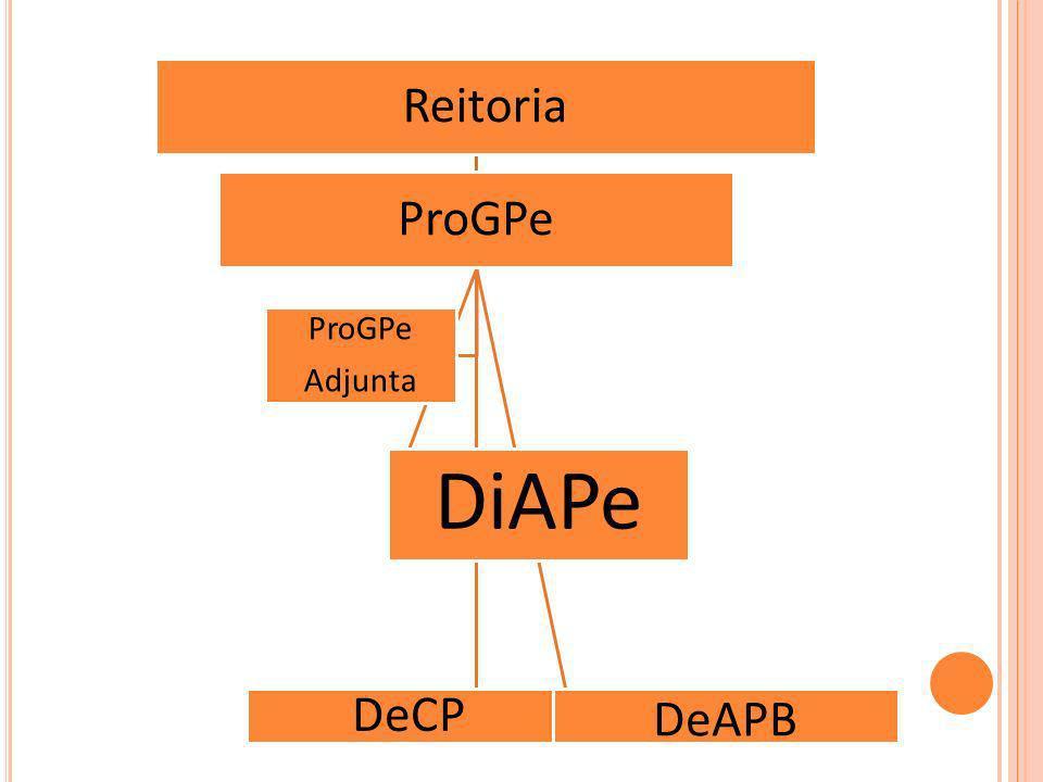 Reitoria ProGPe DiAPe DeCP DeAPB ProGPe Adjunta