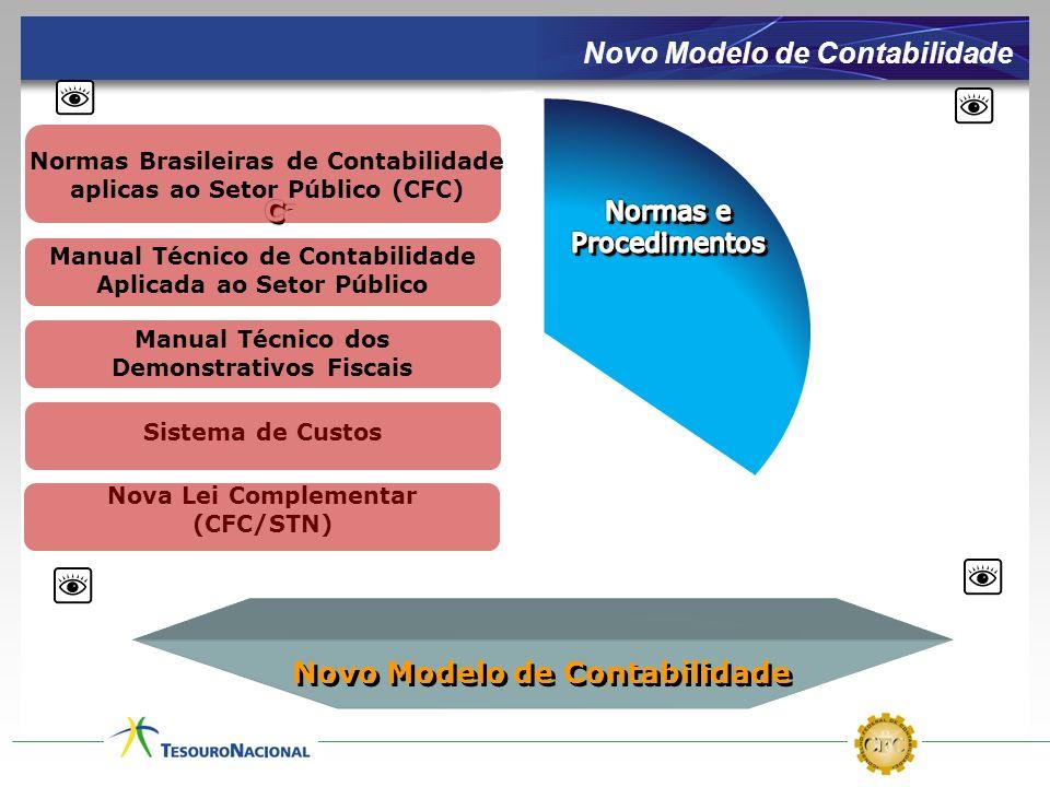 Normas Brasileiras de Contabilidade aplicas ao Setor Público (CFC) Nova Lei Complementar (CFC/STN) Sistema de Custos Manual Técnico de Contabilidade A