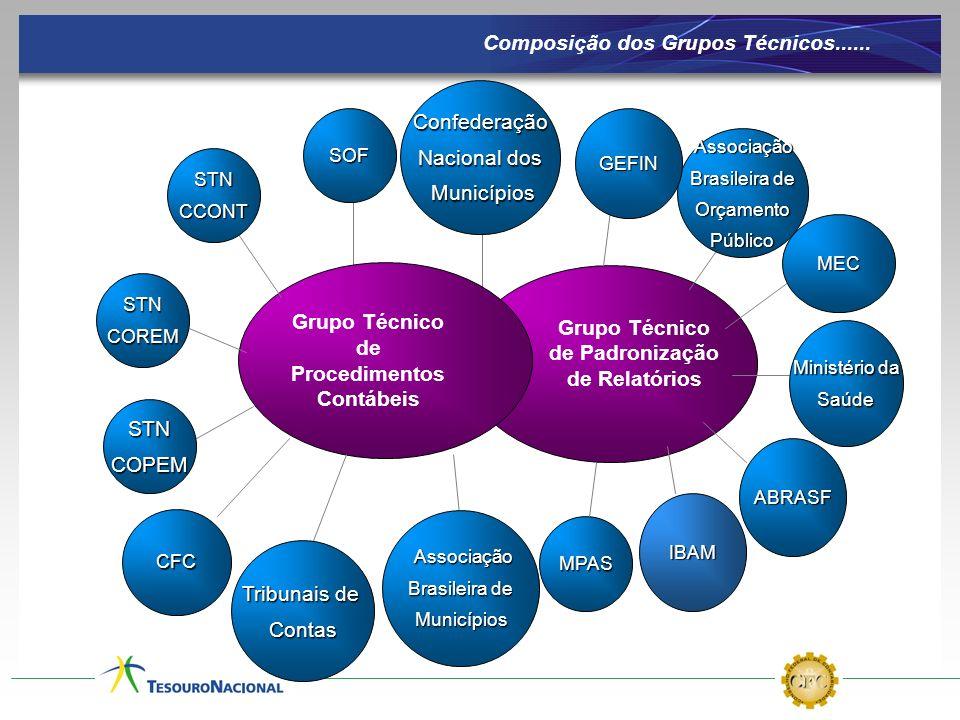Composição dos Grupos Técnicos...... Grupo Técnico de Procedimentos Contábeis Grupo Técnico de Padronização de Relatórios SOF STNCOPEM STNCCONT STNCOR