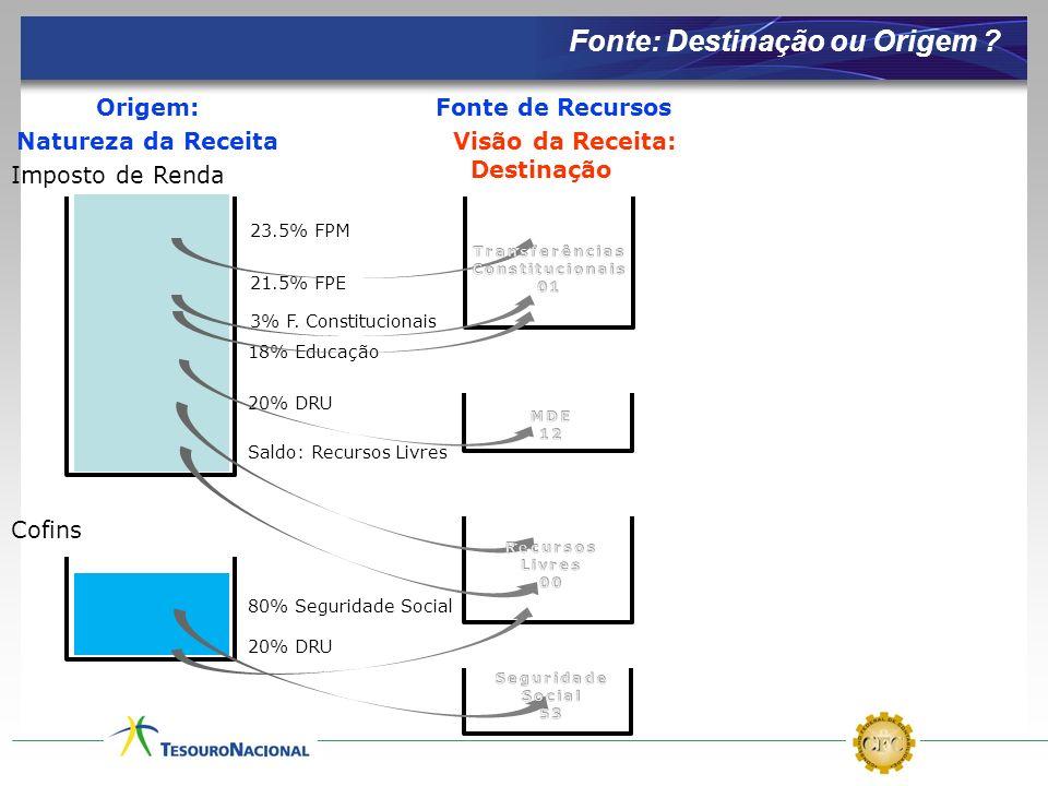 Imposto de Renda Cofins Visão da Receita: Destinação 23.5% FPM 3% F. Constitucionais 21.5% FPE 18% Educação Saldo: Recursos Livres 20% DRU 80% Segurid