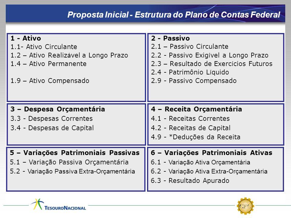 Proposta Inicial - Estrutura do Plano de Contas Federal 1 - Ativo 1.1- Ativo Circulante 1.2 – Ativo Realiz á vel a Longo Prazo 1.4 – Ativo Permanente