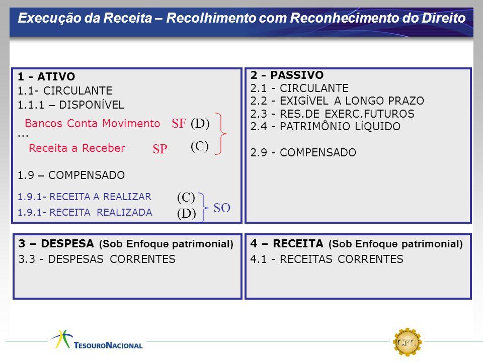 Execução da Receita – Recolhimento com Reconhecimento do Direito 1 - ATIVO 1.1- CIRCULANTE 1.1.1 – DISPON Í VEL... 1.9 – COMPENSADO 2 - PASSIVO 2.1 -