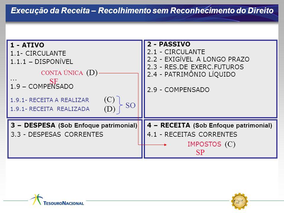 Execução da Receita – Recolhimento sem Reconhecimento do Direito 1 - ATIVO 1.1- CIRCULANTE 1.1.1 – DISPON Í VEL... 1.9 – COMPENSADO 2 - PASSIVO 2.1 -