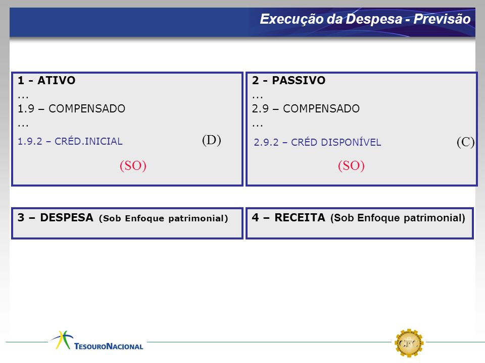 Execução da Despesa - Previsão 1 - ATIVO... 1.9 – COMPENSADO... 2 - PASSIVO... 2.9 – COMPENSADO... (D) (C) (SO) 1.9.2 – CRÉD.INICIAL 2.9.2 – CRÉD DISP
