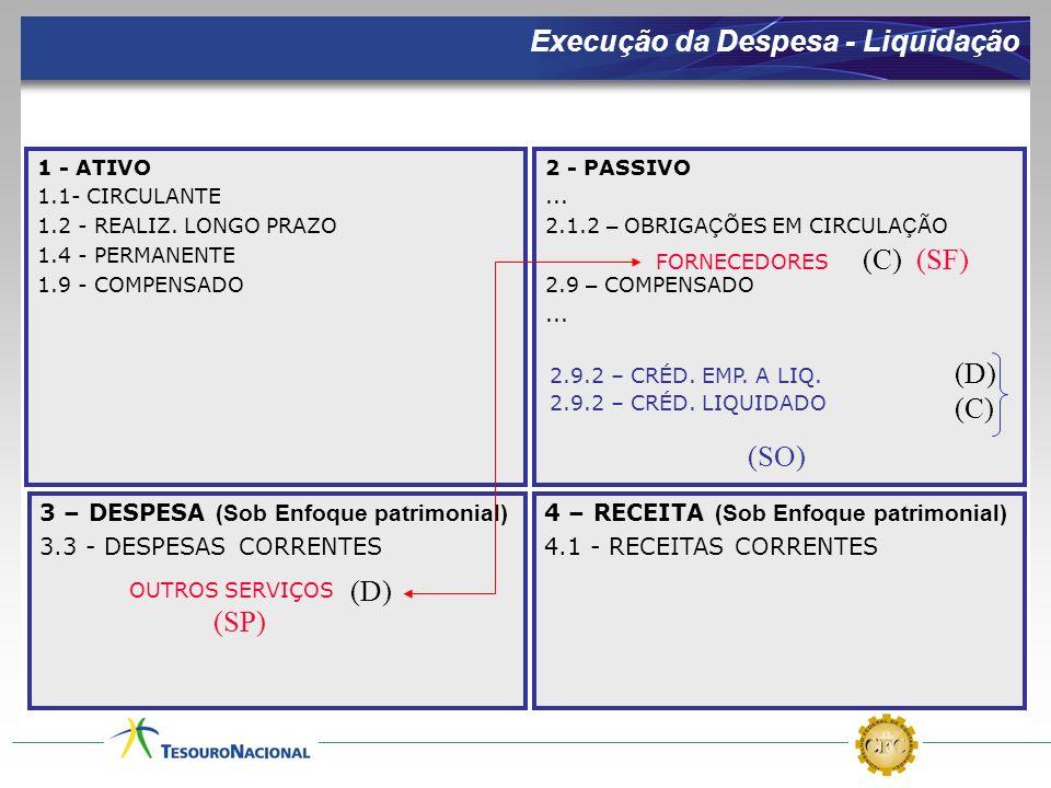 3 – DESPESA (Sob Enfoque patrimonial) 3.3 - DESPESAS CORRENTES 4 – RECEITA (Sob Enfoque patrimonial) 4.1 - RECEITAS CORRENTES Execução da Despesa - Li