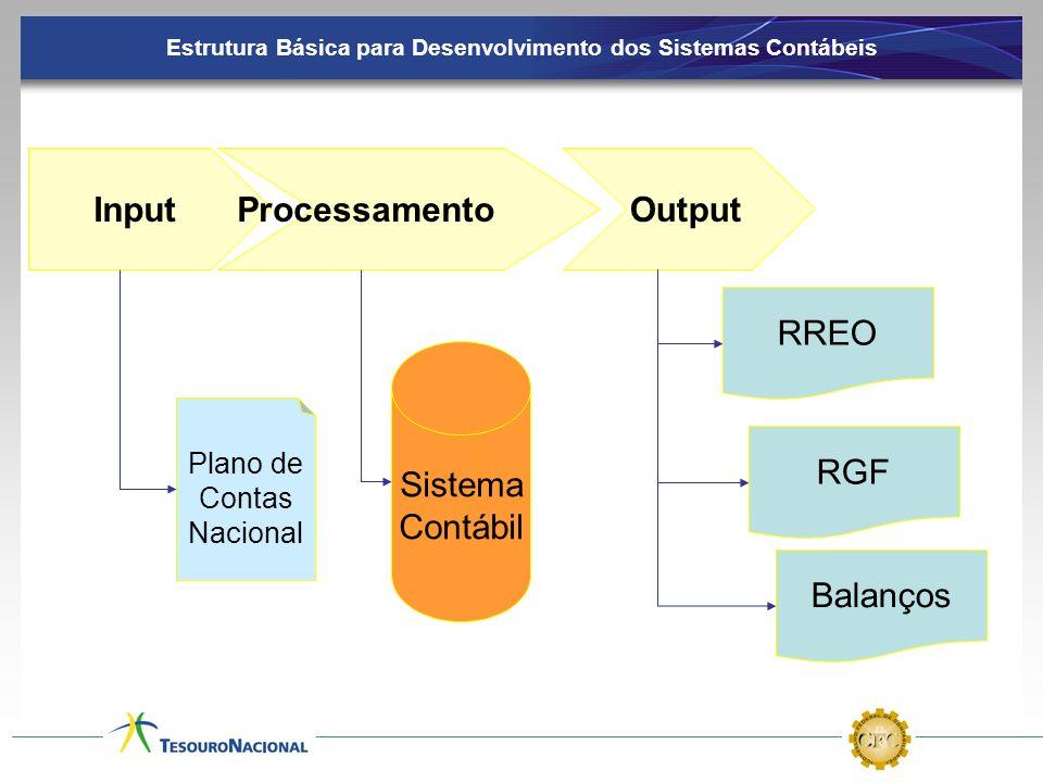Estrutura Básica para Desenvolvimento dos Sistemas Contábeis InputProcessamentoOutput RREO RGF Balanços Plano de Contas Nacional Sistema Contábil