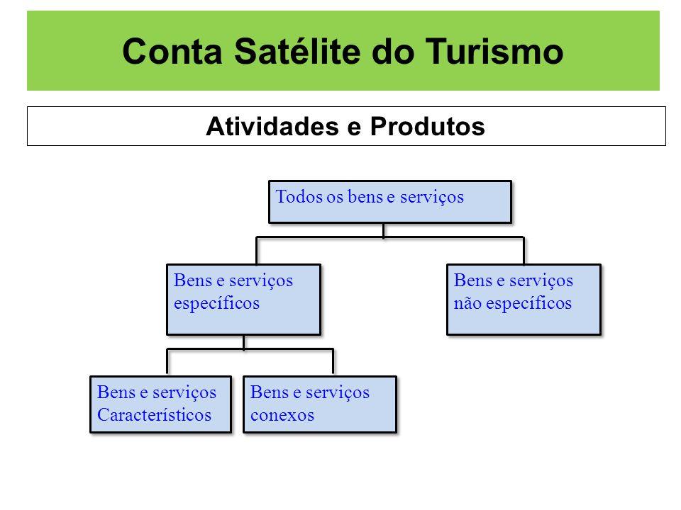 Conta Satélite do Turismo Atividades e Produtos
