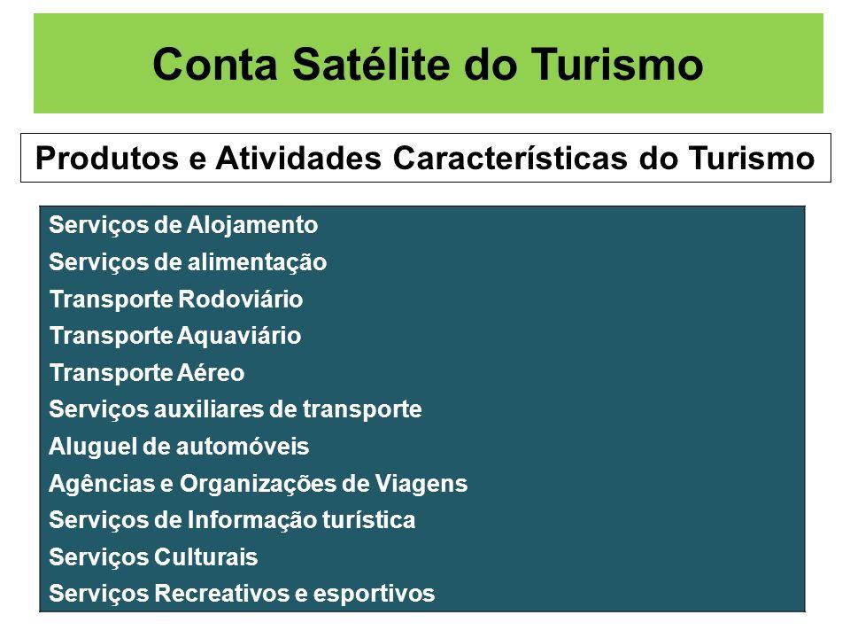 Conta Satélite do Turismo Produtos e Atividades Características do Turismo Serviços de Alojamento Serviços de alimentação Transporte Rodoviário Transp