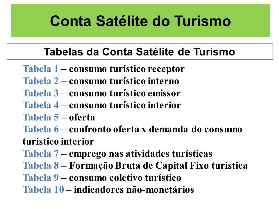 Conta Satélite do Turismo Tabelas da Conta Satélite de Turismo Tabela 1 – consumo turístico receptor Tabela 2 – consumo turístico interno Tabela 3 – c