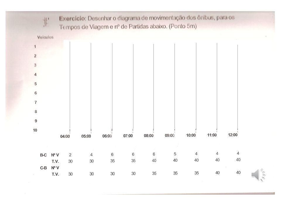 Diagrama de Marcha: Objetivo: Demonstrar em gráfico a programação dos horários dos veículos. Demonstrar em gráfico a programação dos horários dos veíc