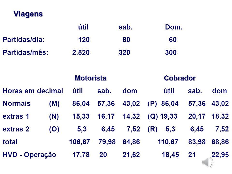 Exemplo 01: Orçamento de Mão de Obra Custos com duplas: Custos com duplas:útil (1) sab. (2) dom (3) Frota 6 4 3 Número de tabelas: (A)Quantidade12 8 6