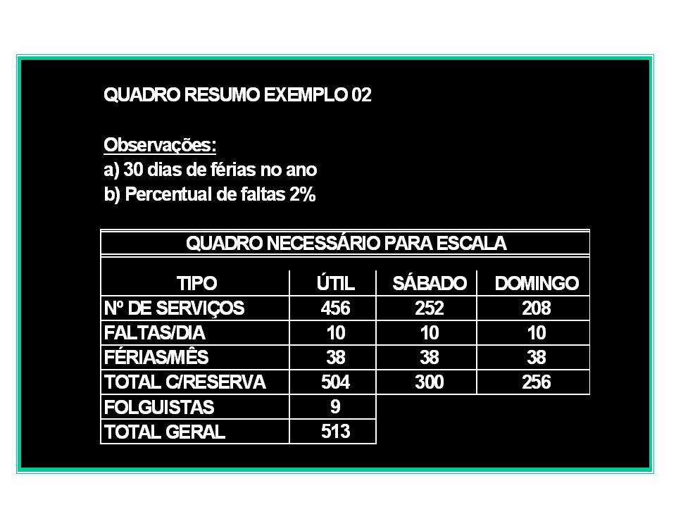 590705 312539020016 32400000 33111701009 TOTAL 29045602520208 LINHAS EXEMPLO 02: PLANEJAMENTO OPERACIONAL - QUADRO DE OPERADORES