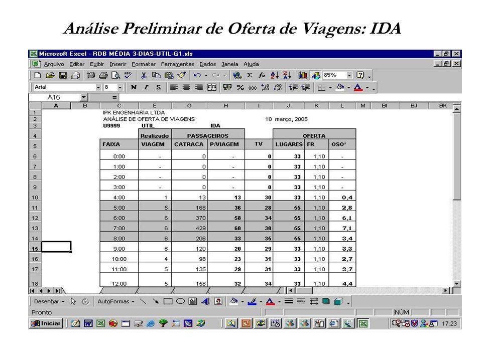 Listagem de Viagens realizadas: IDA-