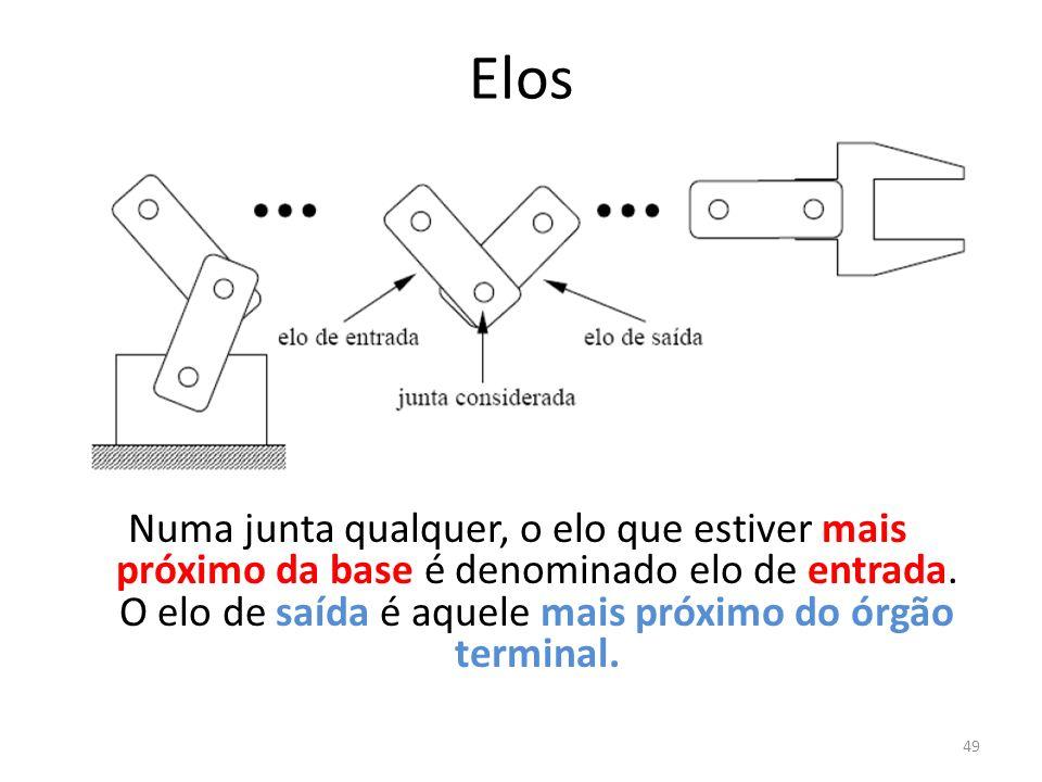 Elos Numa junta qualquer, o elo que estiver mais próximo da base é denominado elo de entrada.