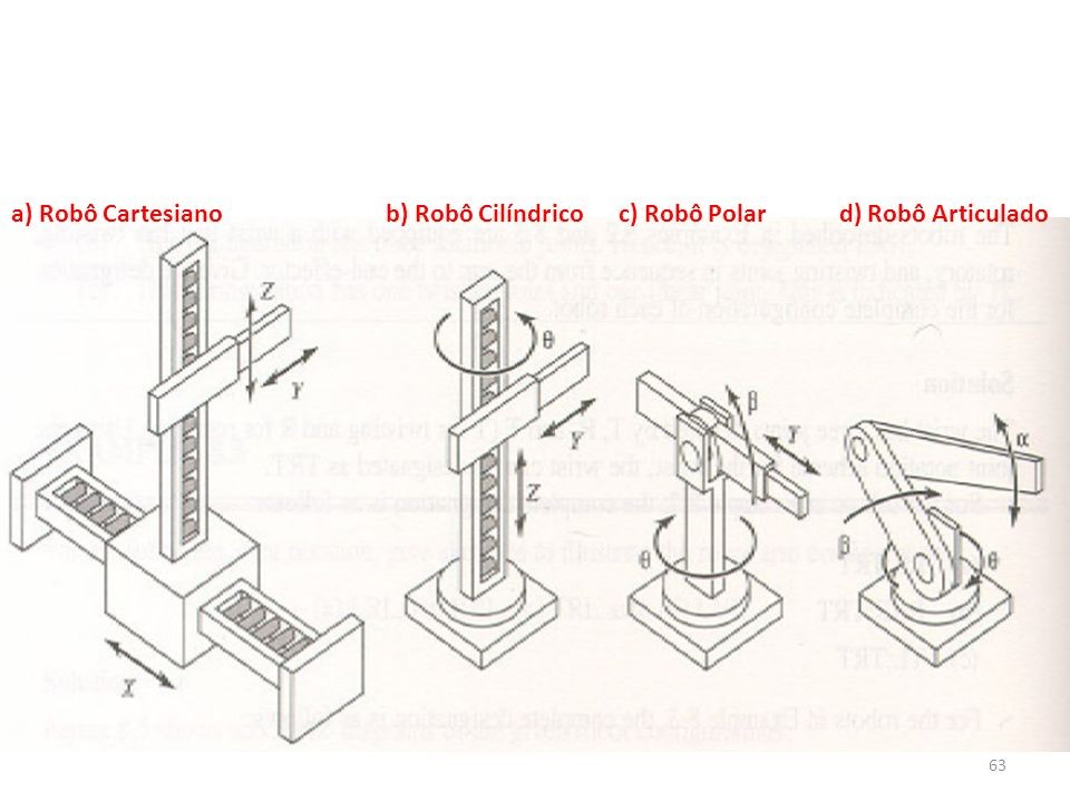 63 a) Robô Cartesiano b) Robô Cilíndrico c) Robô Polar d) Robô Articulado