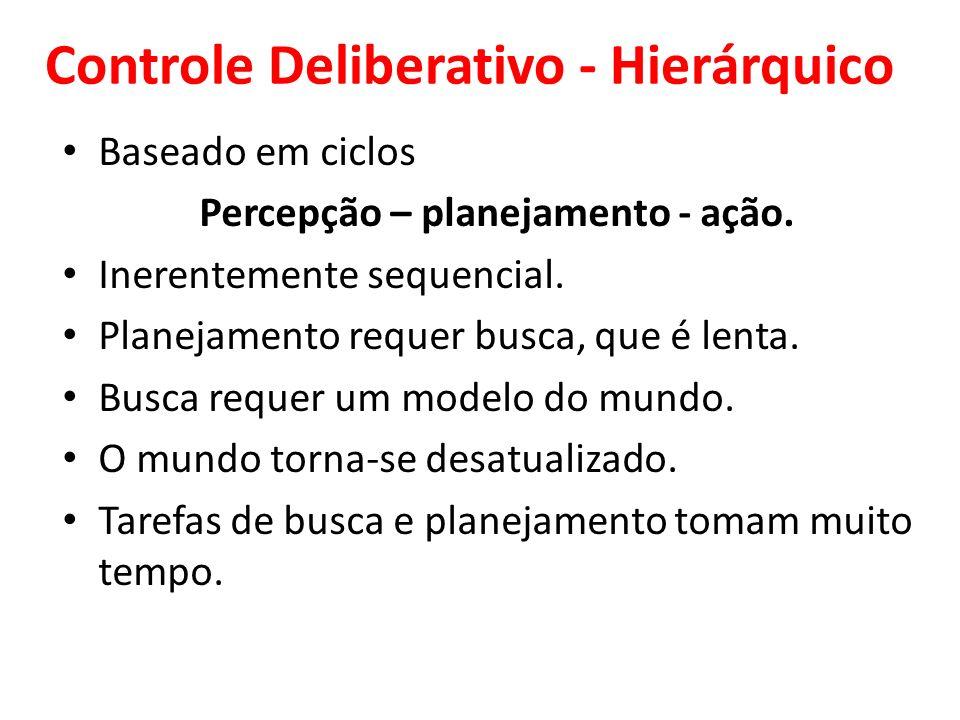 Controle Híbrido Combina os dois extremos: – sistemas reativos na base, – sistemas deliberativos no topo, – conectados por alguma camada Intermediária Camadas devem operar concorrentemente.