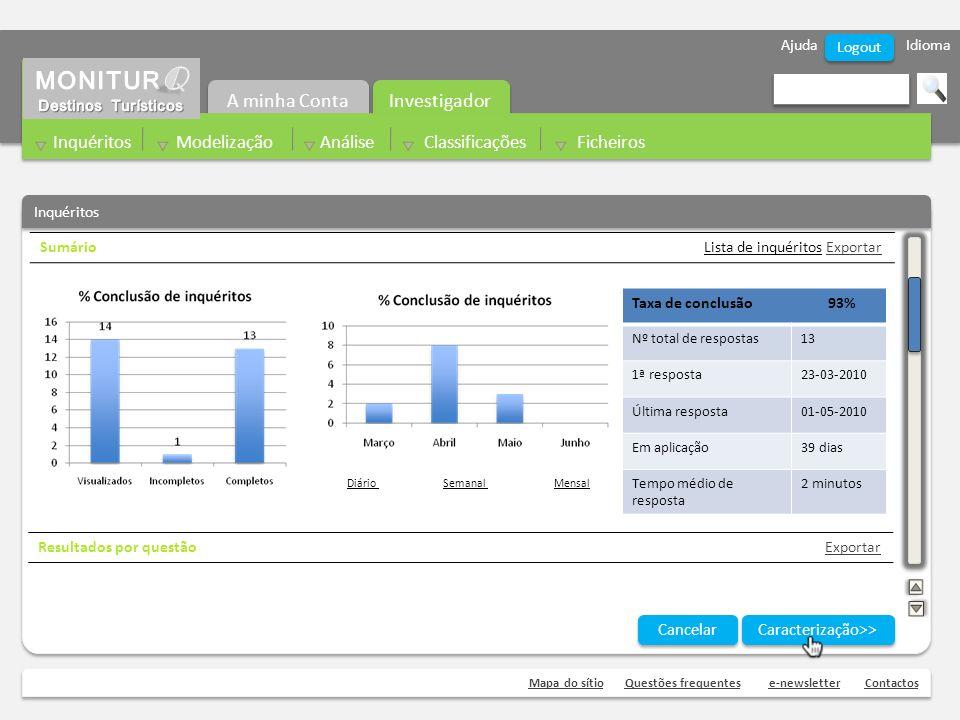 Ajuda Idioma Mapa do sítioQuestões frequentese-newsletterContactos Logout Sumário Lista de inquéritos Exportar Inquéritos Resultados por questão Expor