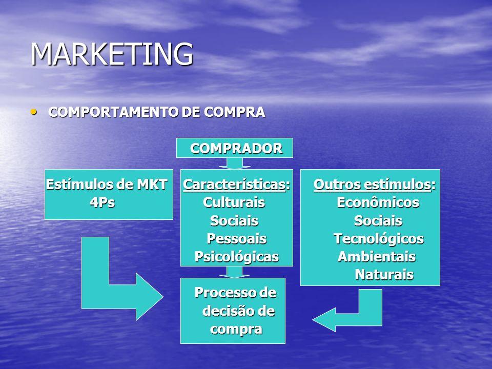 COMPORTAMENTO DE COMPRA COMPORTAMENTO DE COMPRA COMPRADOR COMPRADOR Estímulos de MKT Características: Outros estímulos: Estímulos de MKT Característic