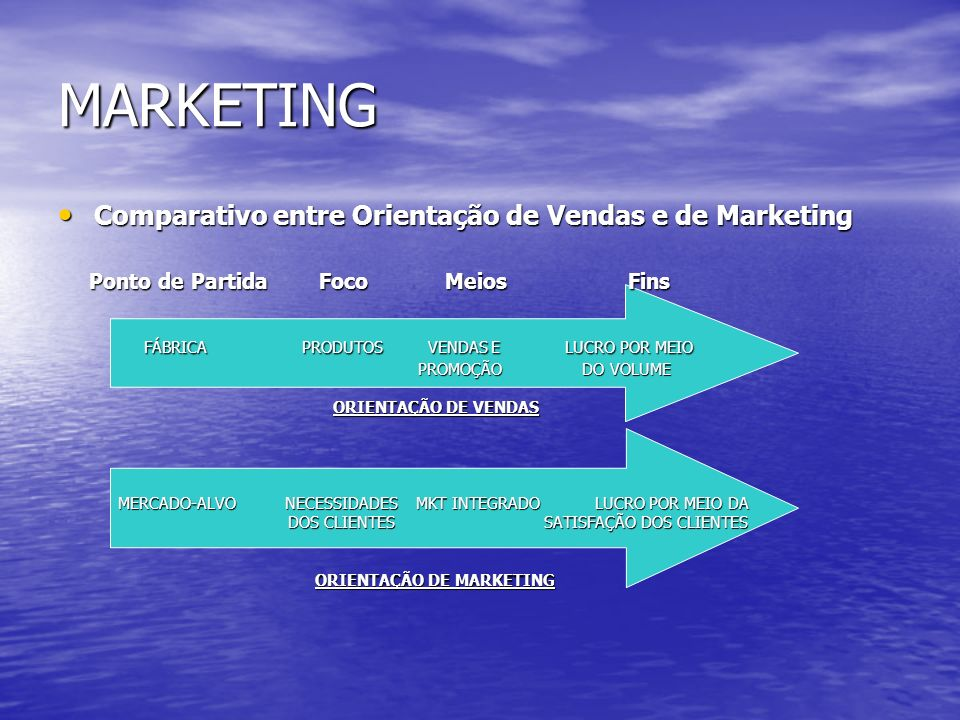 MARKETING MARKETING INTEGRADO MARKETING INTEGRADO PRODUÇÃO PRODUÇÃO P COMERCIAL P C P REC.