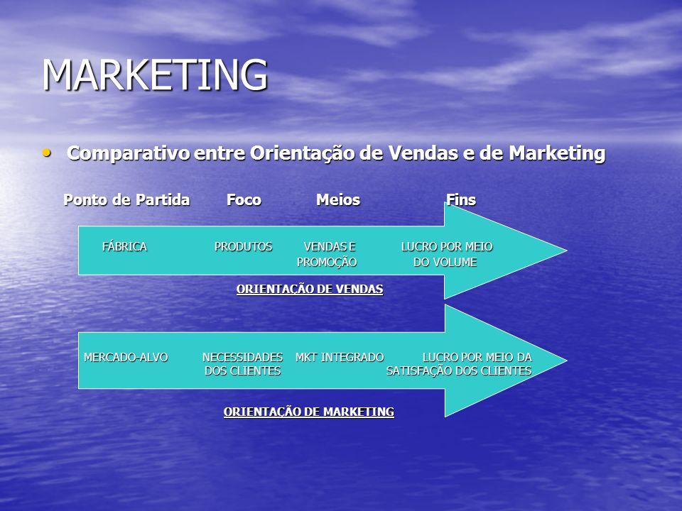 MARKETING Comparativo entre Orientação de Vendas e de Marketing Comparativo entre Orientação de Vendas e de Marketing Ponto de Partida Foco Meios Fins