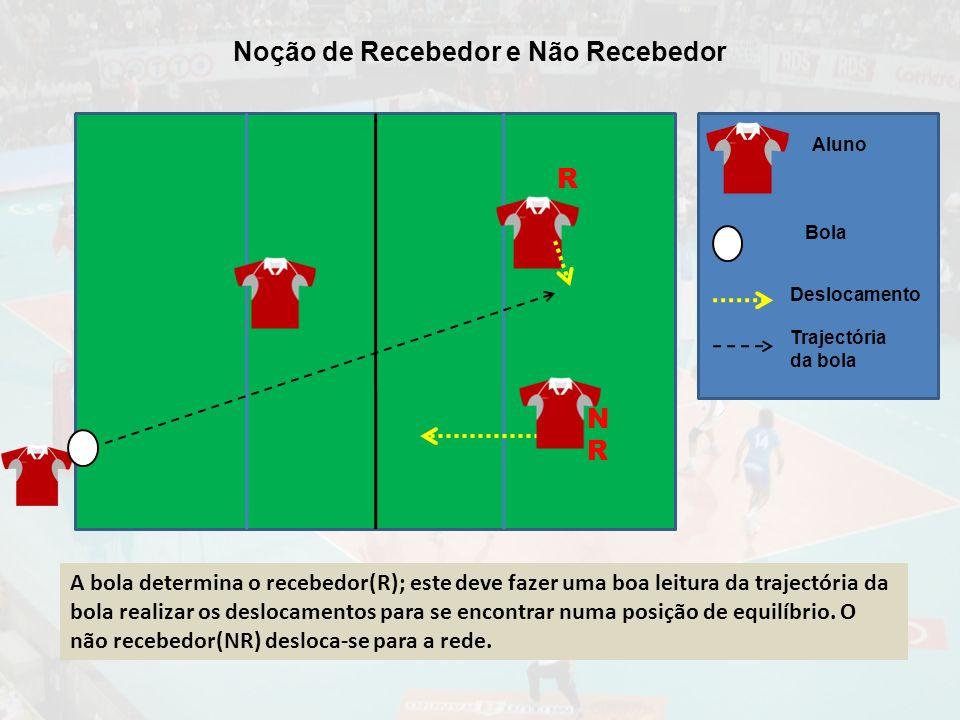A bola determina o recebedor(R); este deve fazer uma boa leitura da trajectória da bola realizar os deslocamentos para se encontrar numa posição de equilíbrio.
