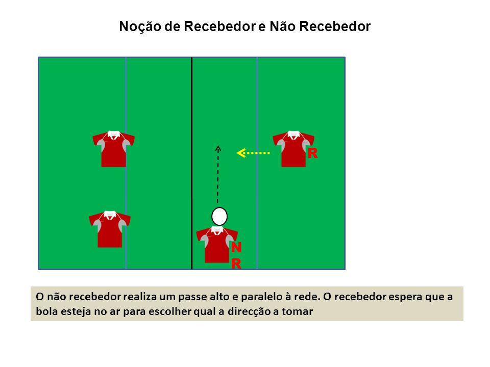 O não recebedor realiza um passe alto e paralelo à rede. O recebedor espera que a bola esteja no ar para escolher qual a direcção a tomar R NRNR Noção