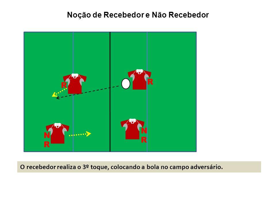 O recebedor realiza o 3º toque, colocando a bola no campo adversário. R NRNR NRNR R Noção de Recebedor e Não Recebedor