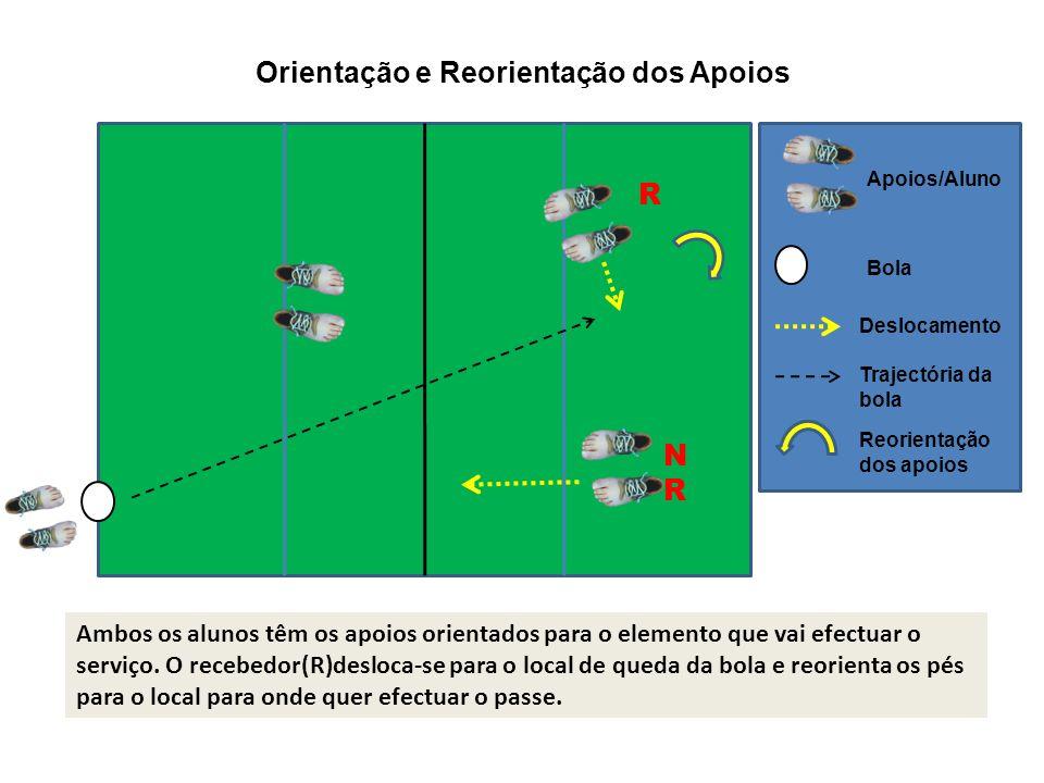 Ambos os alunos têm os apoios orientados para o elemento que vai efectuar o serviço. O recebedor(R)desloca-se para o local de queda da bola e reorient