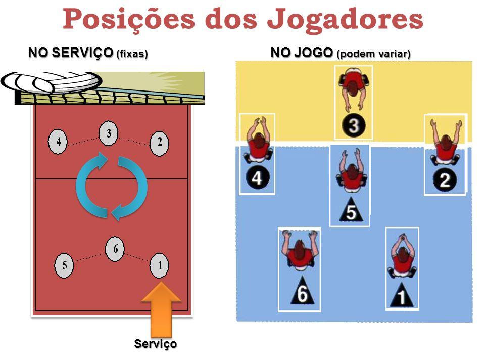 Posições dos Jogadores NO SERVIÇO (fixas) NO JOGO (podem variar) Serviço